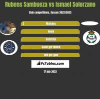 Rubens Sambueza vs Ismael Solorzano h2h player stats