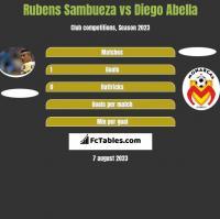 Rubens Sambueza vs Diego Abella h2h player stats