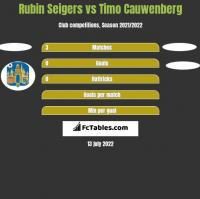Rubin Seigers vs Timo Cauwenberg h2h player stats
