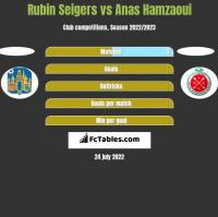 Rubin Seigers vs Anas Hamzaoui h2h player stats