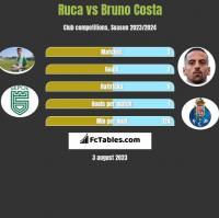 Ruca vs Bruno Costa h2h player stats