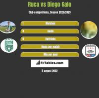 Ruca vs Diego Galo h2h player stats