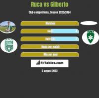 Ruca vs Gilberto h2h player stats