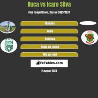 Ruca vs Icaro Silva h2h player stats