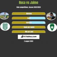 Ruca vs Jaime h2h player stats
