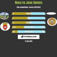 Ruca vs Jose Gomes h2h player stats