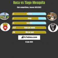 Ruca vs Tiago Mesquita h2h player stats