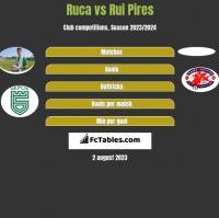 Ruca vs Rui Pires h2h player stats