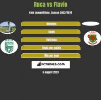 Ruca vs Flavio h2h player stats