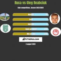 Ruca vs Oleg Reabciuk h2h player stats