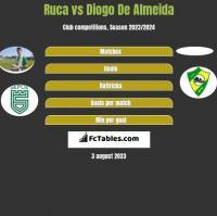 Ruca vs Diogo De Almeida h2h player stats