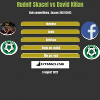 Rudolf Skacel vs David Kilian h2h player stats