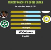 Rudolf Skacel vs Denis Lanka h2h player stats