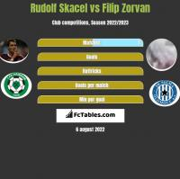 Rudolf Skacel vs Filip Zorvan h2h player stats