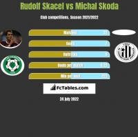 Rudolf Skacel vs Michal Skoda h2h player stats