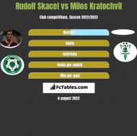 Rudolf Skacel vs Milos Kratochvil h2h player stats