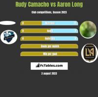 Rudy Camacho vs Aaron Long h2h player stats