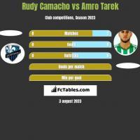 Rudy Camacho vs Amro Tarek h2h player stats