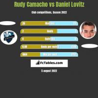 Rudy Camacho vs Daniel Lovitz h2h player stats