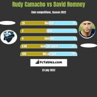 Rudy Camacho vs David Romney h2h player stats