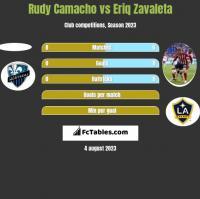 Rudy Camacho vs Eriq Zavaleta h2h player stats