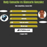 Rudy Camacho vs Giancarlo Gonzalez h2h player stats