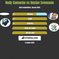 Rudy Camacho vs Gustav Svensson h2h player stats