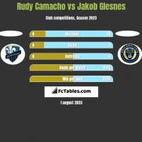 Rudy Camacho vs Jakob Glesnes h2h player stats