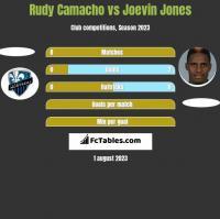 Rudy Camacho vs Joevin Jones h2h player stats