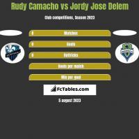 Rudy Camacho vs Jordy Jose Delem h2h player stats
