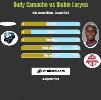 Rudy Camacho vs Richie Laryea h2h player stats