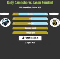 Rudy Camacho vs Jason Pendant h2h player stats