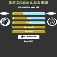 Rudy Camacho vs Jack Elliott h2h player stats