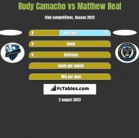 Rudy Camacho vs Matthew Real h2h player stats