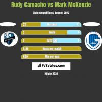 Rudy Camacho vs Mark McKenzie h2h player stats