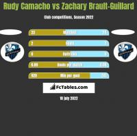 Rudy Camacho vs Zachary Brault-Guillard h2h player stats