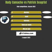Rudy Camacho vs Patrick Seagrist h2h player stats