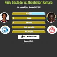 Rudy Gestede vs Aboubakar Kamara h2h player stats