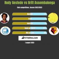 Rudy Gestede vs Britt Assombalonga h2h player stats