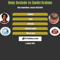 Rudy Gestede vs Daniel Graham h2h player stats