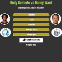 Rudy Gestede vs Danny Ward h2h player stats