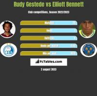 Rudy Gestede vs Elliott Bennett h2h player stats