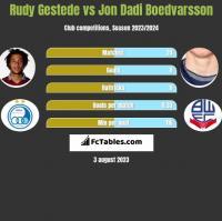Rudy Gestede vs Jon Dadi Boedvarsson h2h player stats