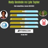 Rudy Gestede vs Lyle Taylor h2h player stats