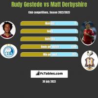Rudy Gestede vs Matt Derbyshire h2h player stats