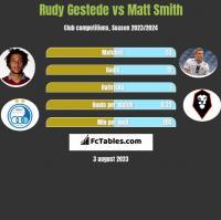 Rudy Gestede vs Matt Smith h2h player stats