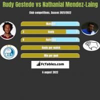 Rudy Gestede vs Nathanial Mendez-Laing h2h player stats