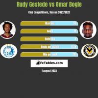 Rudy Gestede vs Omar Bogle h2h player stats