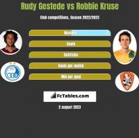 Rudy Gestede vs Robbie Kruse h2h player stats