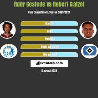 Rudy Gestede vs Robert Glatzel h2h player stats